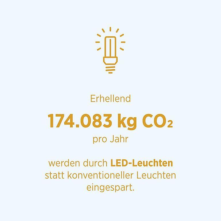 Energieeffizienz ODP